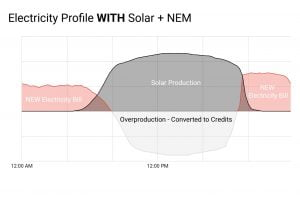 After Solar + NEM - Copy